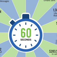 60 Seconds on the Internet: 2016